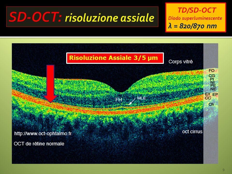 SD-OCT: risoluzione assiale