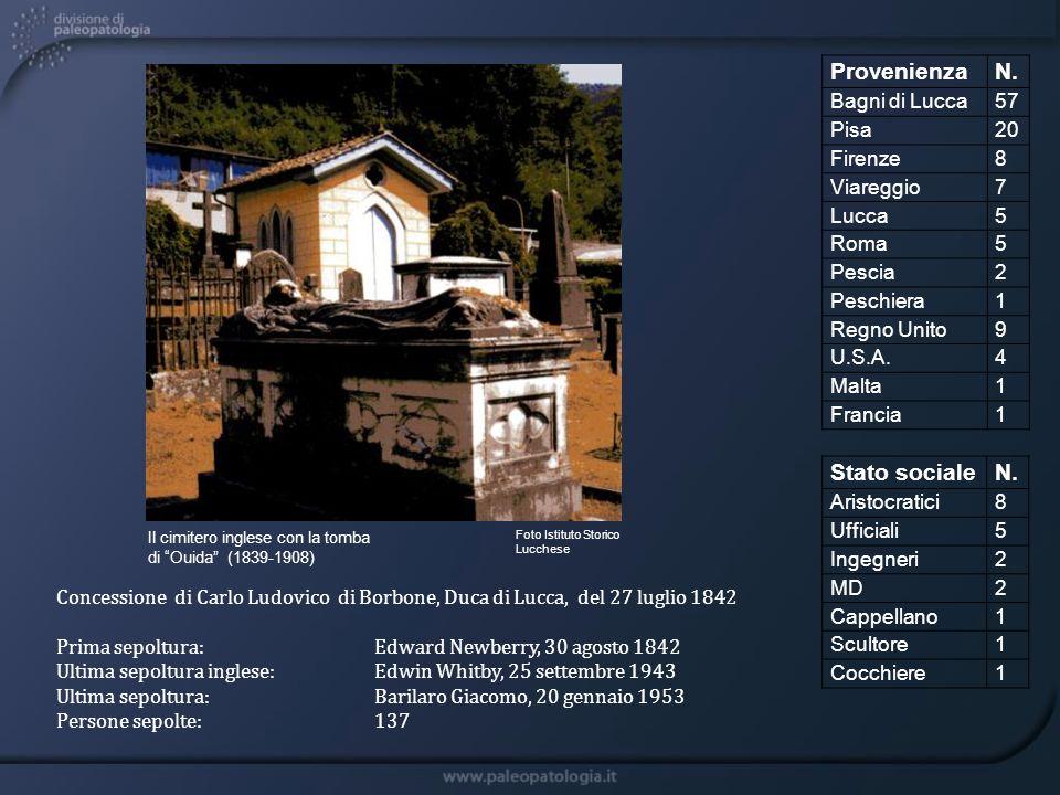 Provenienza N. Stato sociale N. Bagni di Lucca 57 Pisa 20 Firenze 8