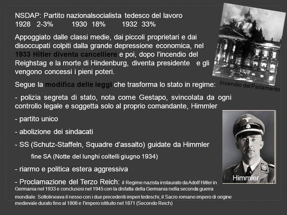 NSDAP: Partito nazionalsocialista tedesco del lavoro