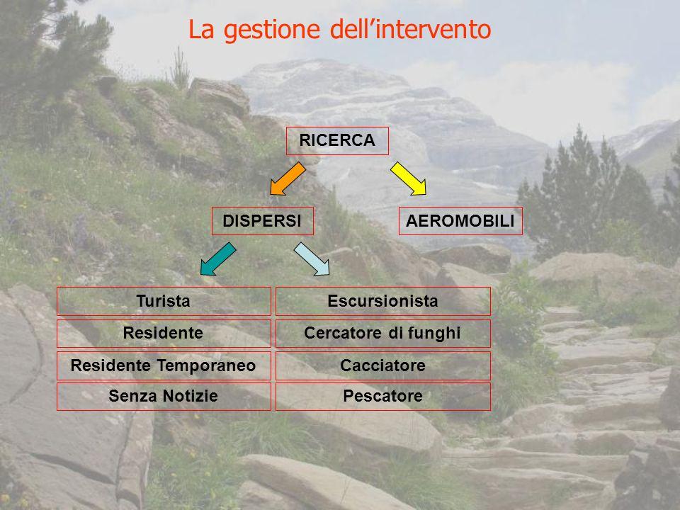 La gestione dell'intervento