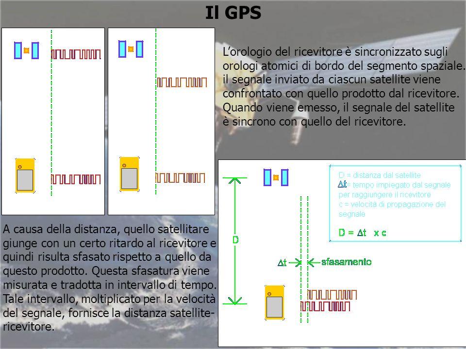 Il GPS L'orologio del ricevitore è sincronizzato sugli