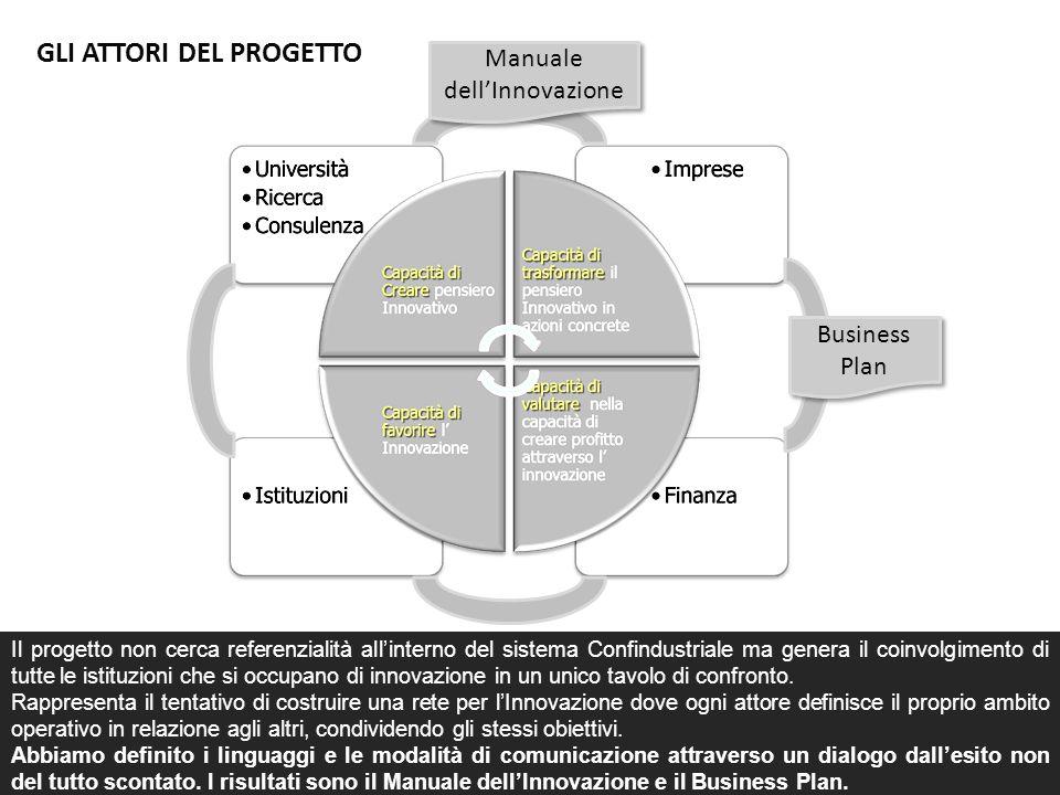 Manuale dell'Innovazione