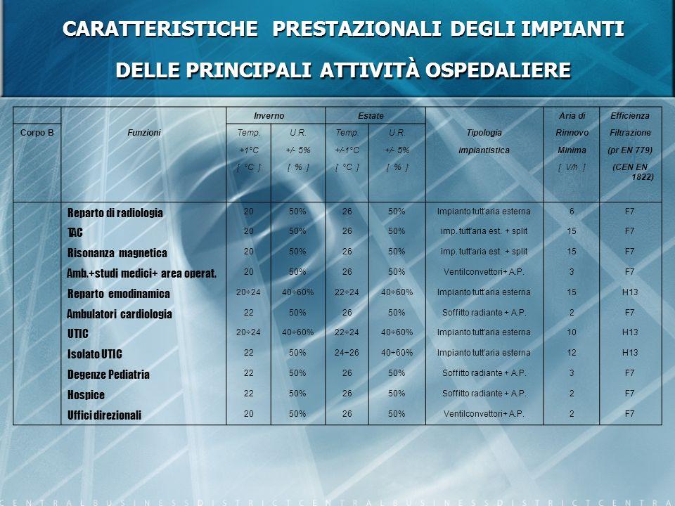 CARATTERISTICHE PRESTAZIONALI DEGLI IMPIANTI DELLE PRINCIPALI ATTIVITÀ OSPEDALIERE
