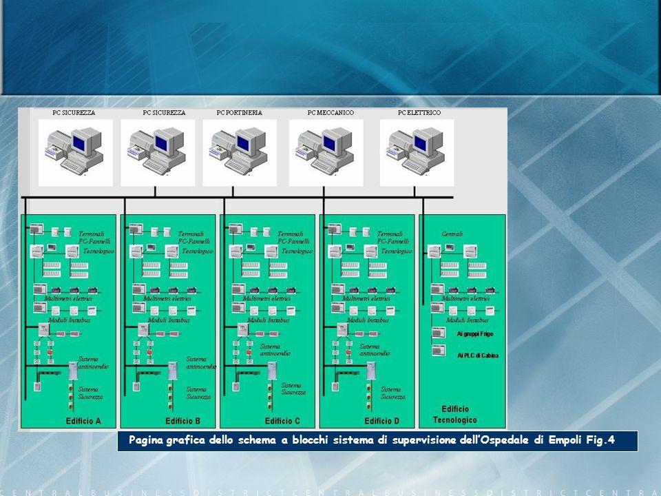 Pagina grafica dello schema a blocchi sistema di supervisione dell'Ospedale di Empoli Fig.4