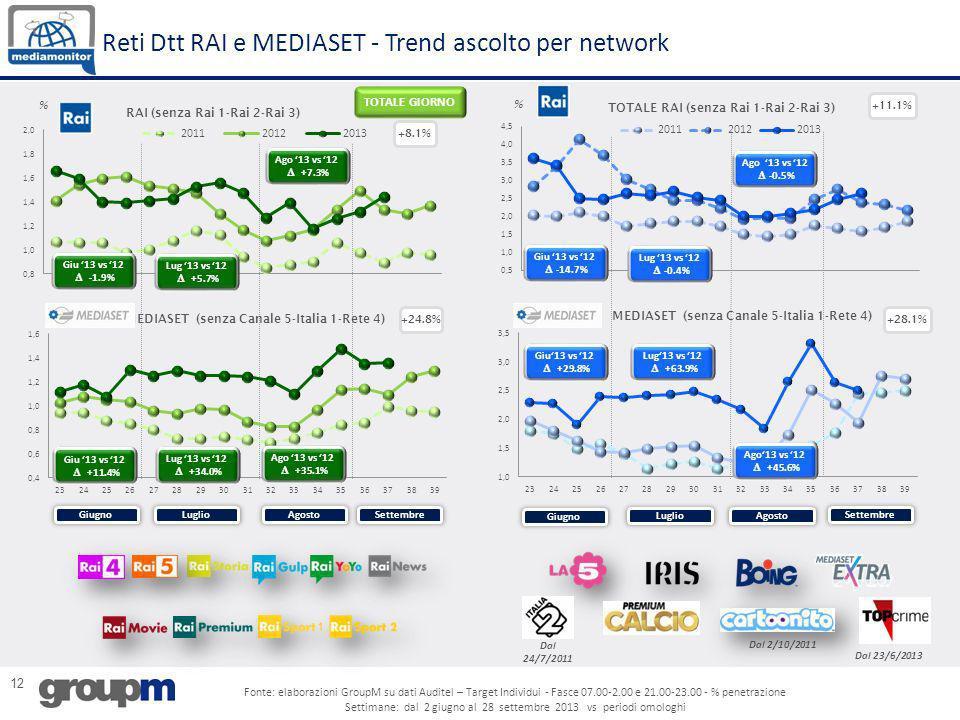 Reti Dtt RAI e MEDIASET - Trend ascolto per network