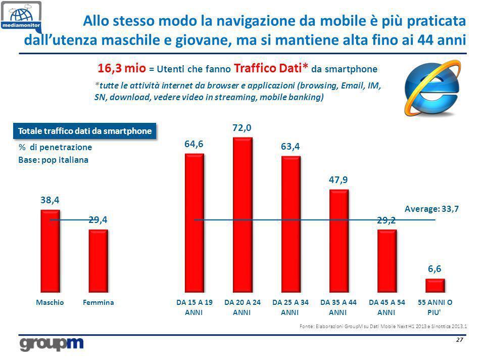 16,3 mio = Utenti che fanno Traffico Dati* da smartphone