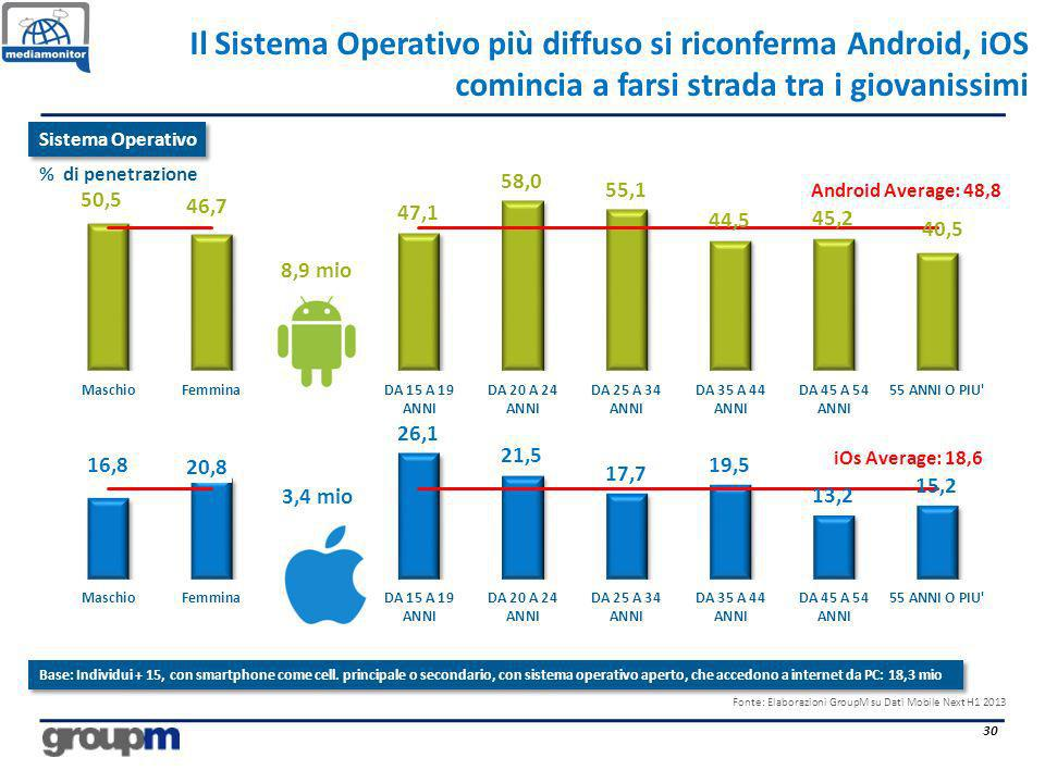 Il Sistema Operativo più diffuso si riconferma Android, iOS comincia a farsi strada tra i giovanissimi