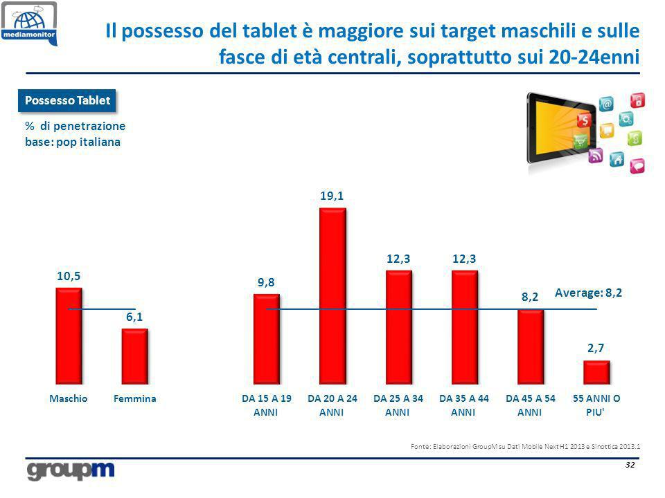 Il possesso del tablet è maggiore sui target maschili e sulle fasce di età centrali, soprattutto sui 20-24enni