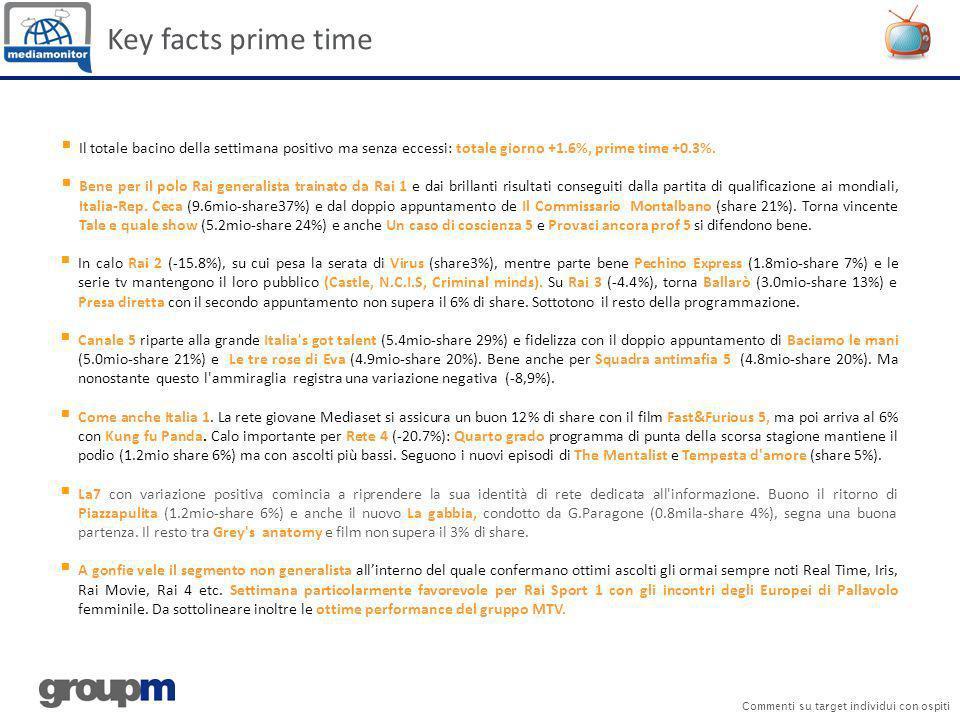 Key facts prime time Il totale bacino della settimana positivo ma senza eccessi: totale giorno +1.6%, prime time +0.3%.