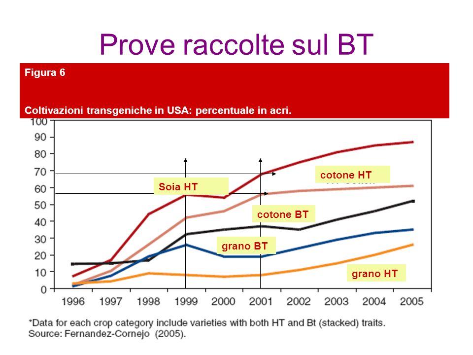 Prove raccolte sul BT Figura 6
