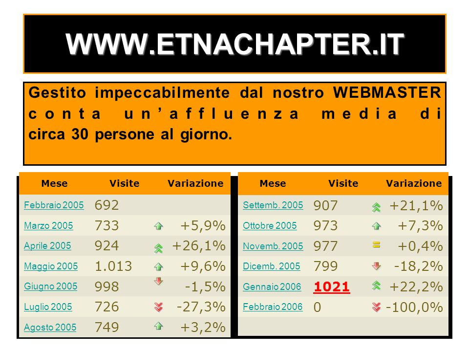 WWW.ETNACHAPTER.IT Gestito impeccabilmente dal nostro WEBMASTER