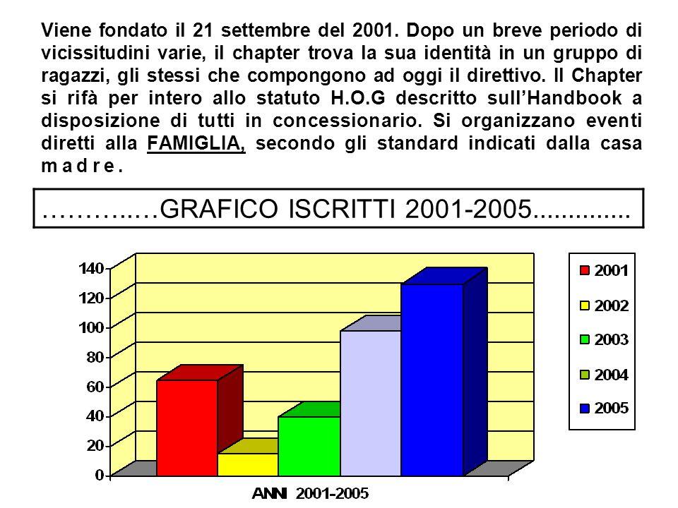 ………..…GRAFICO ISCRITTI 2001-2005..............