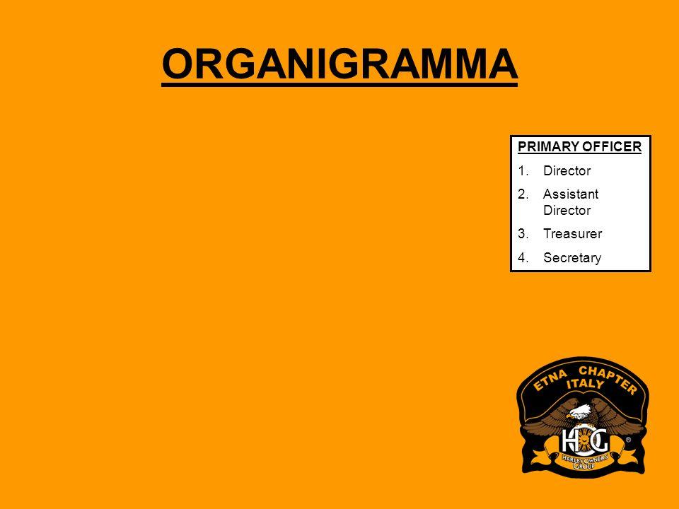 ORGANIGRAMMA SPONSORNG DEALER PRIMARY OFFICER Director