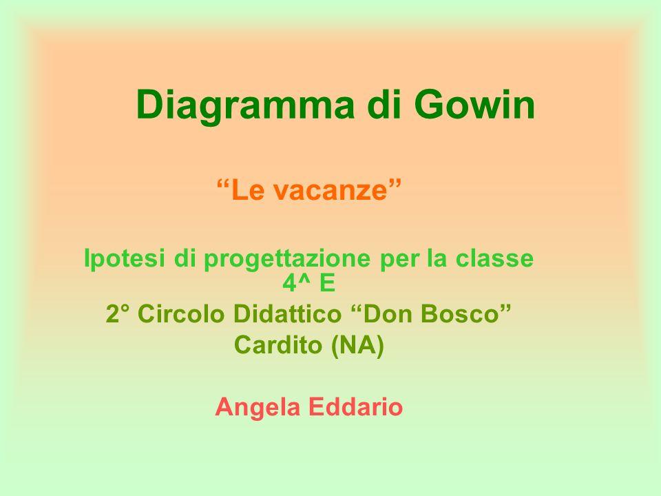 Diagramma di Gowin Le vacanze