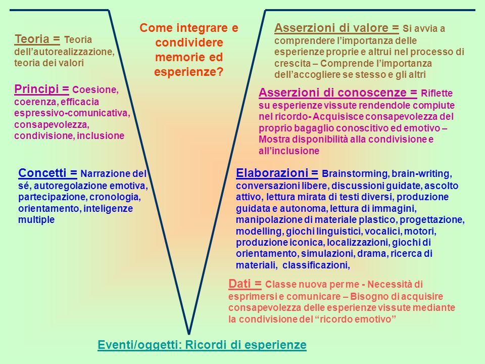 Come integrare e condividere memorie ed esperienze