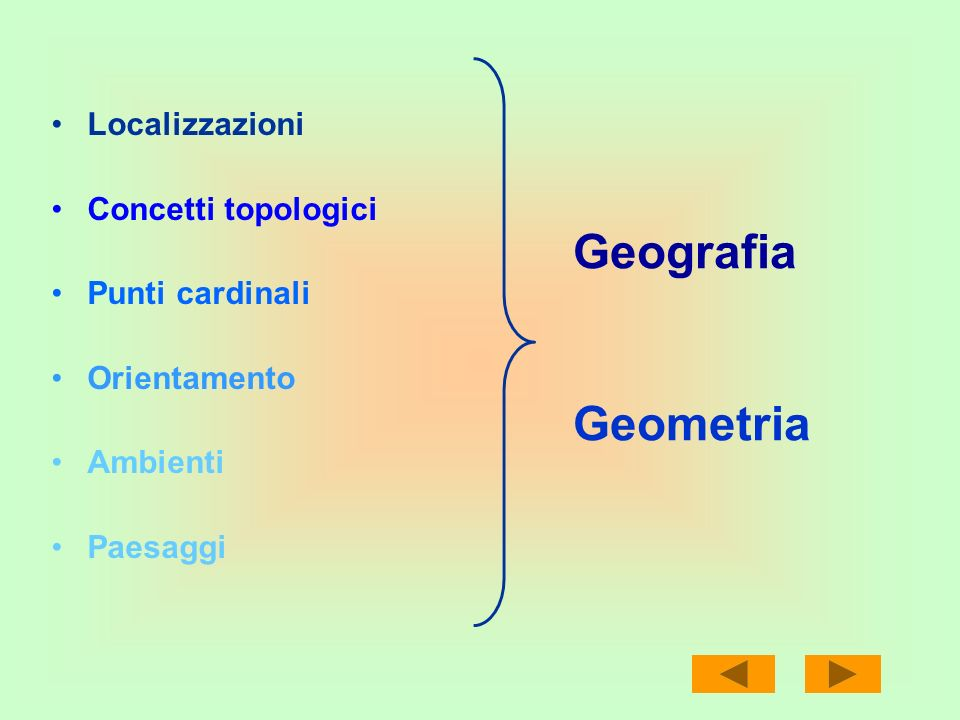 Geografia Geometria Localizzazioni Concetti topologici Punti cardinali