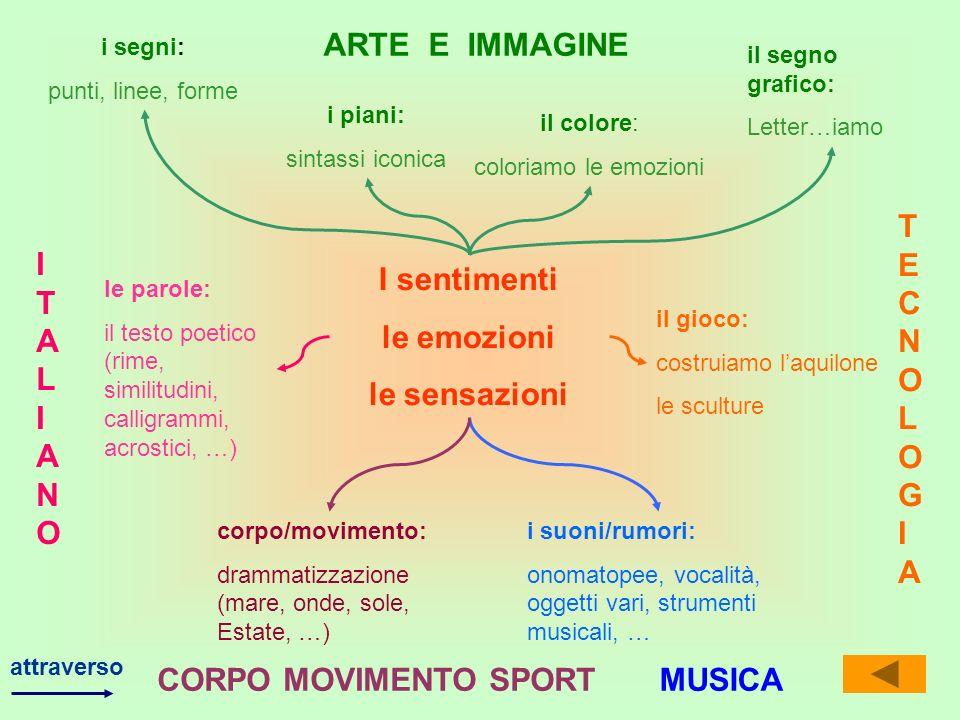 I sentimenti le emozioni le sensazioni MUSICA