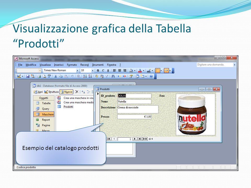 Visualizzazione grafica della Tabella Prodotti