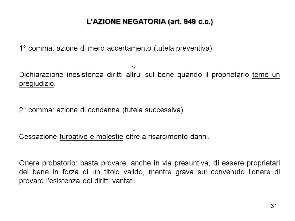 L'AZIONE NEGATORIA (art. 949 c.c.)