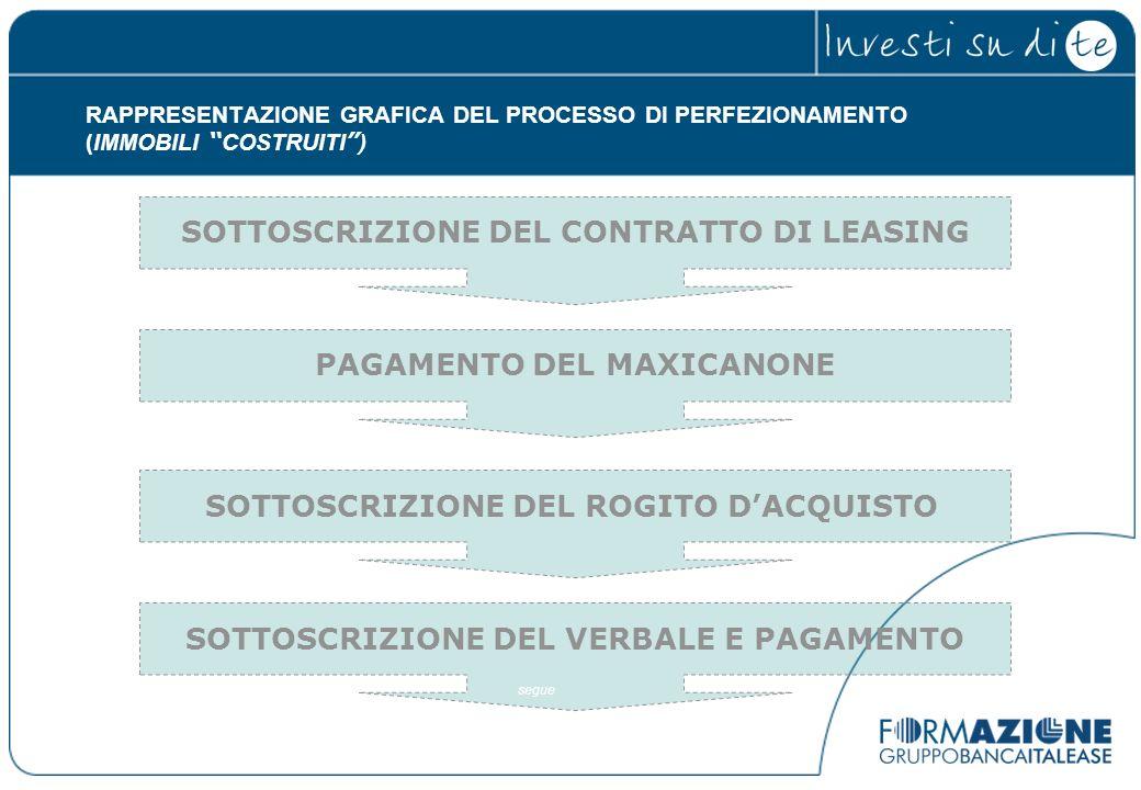SOTTOSCRIZIONE DEL CONTRATTO DI LEASING
