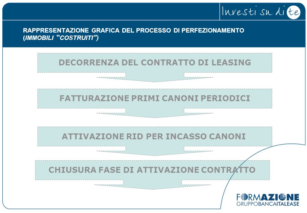 DECORRENZA DEL CONTRATTO DI LEASING
