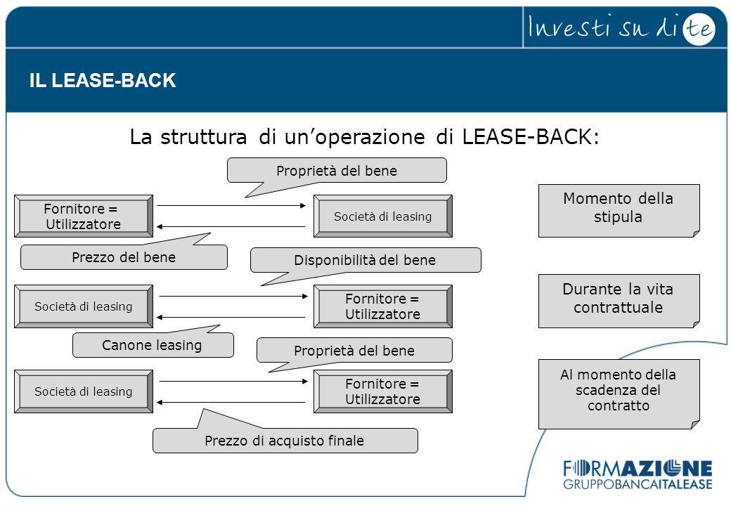 La struttura di un'operazione di LEASE-BACK: