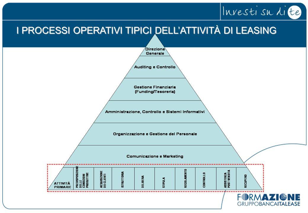 I PROCESSI OPERATIVI TIPICI DELL'ATTIVITÀ DI LEASING
