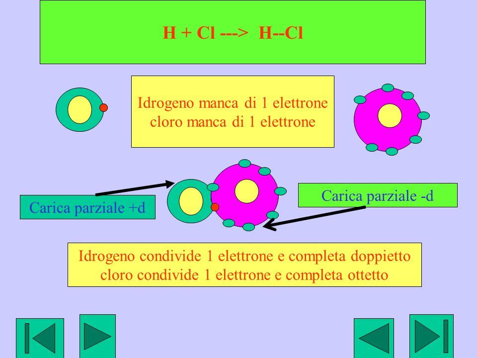 H + Cl ---> H--Cl Idrogeno manca di 1 elettrone