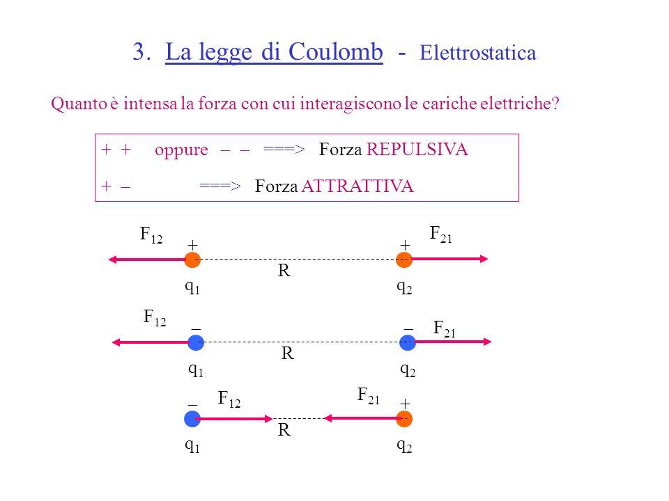 3. La legge di Coulomb - Elettrostatica