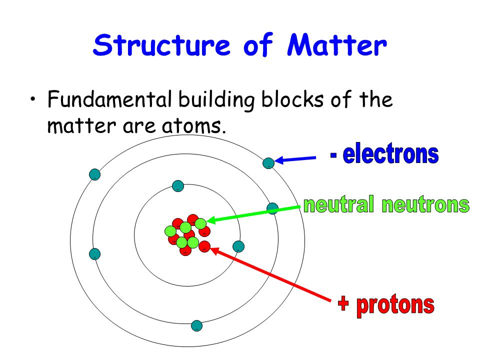 Structure of Matter - electrons neutral neutrons + protons