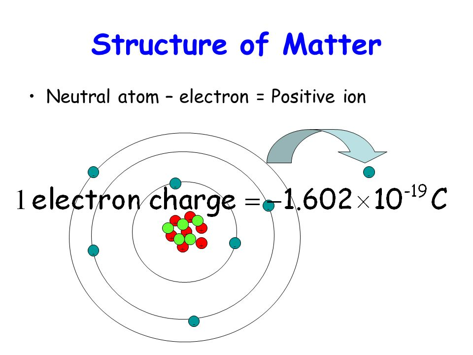 Structure of Matter Neutral atom – electron = Positive ion - - - - + +