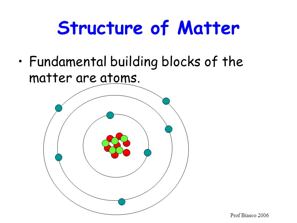 Structure of Matter Fundamental building blocks of the matter are atoms. - - - - + + + + +
