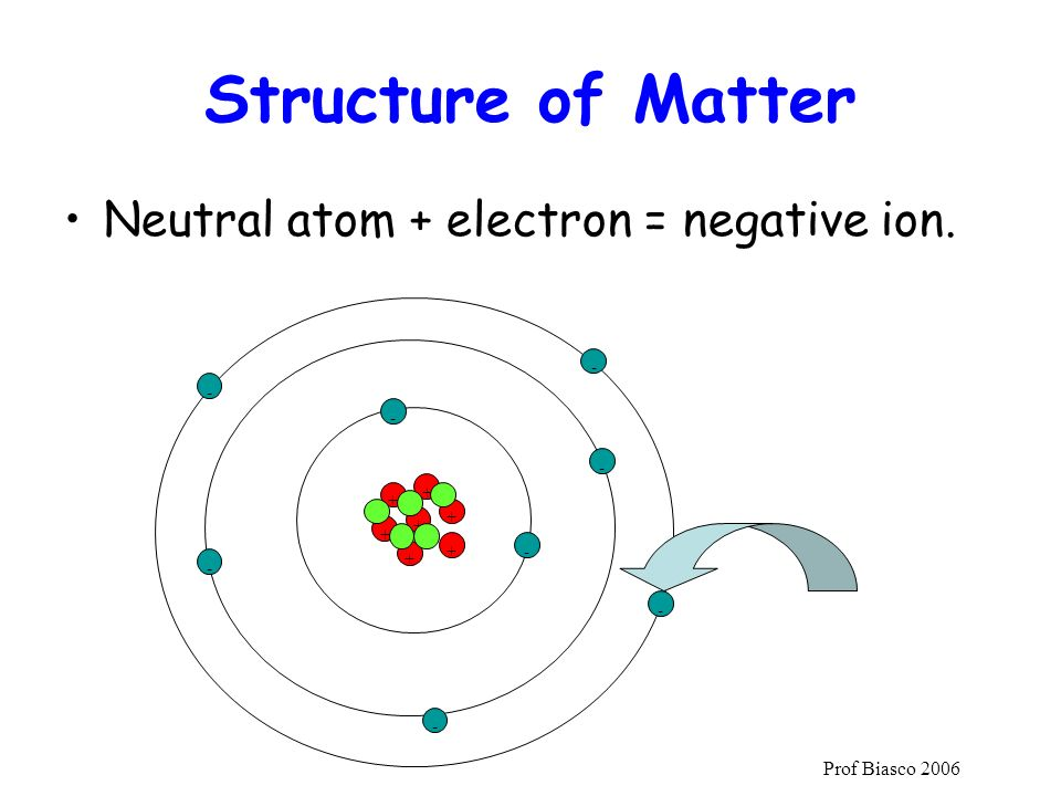 Structure of Matter Neutral atom + electron = negative ion.