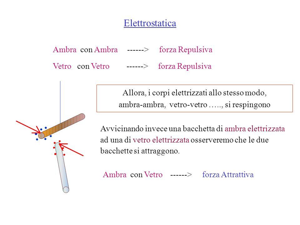Elettrostatica Ambra con Ambra ------> forza Repulsiva