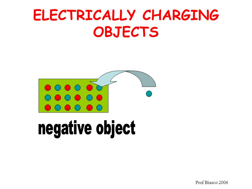 ELECTRICALLY CHARGING OBJECTS