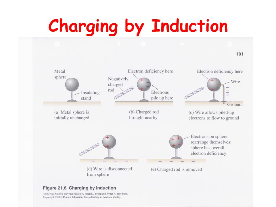Charging by Induction Prof Biasco 2006