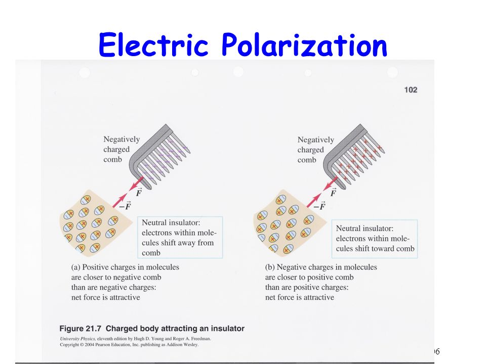 Electric Polarization