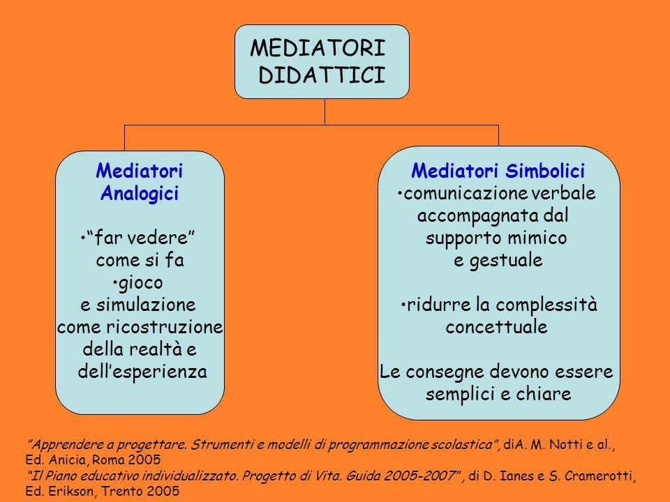 MEDIATORI DIDATTICI Mediatori Simbolici Mediatori