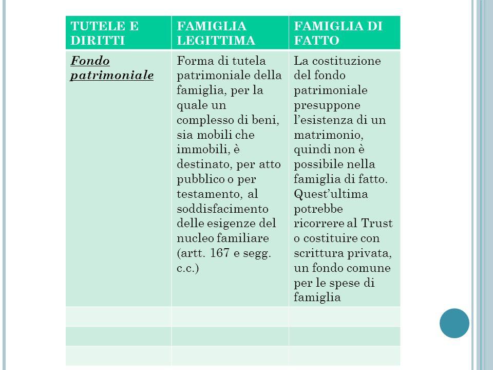 TUTELE E DIRITTI FAMIGLIA LEGITTIMA. FAMIGLIA DI FATTO. Fondo patrimoniale.