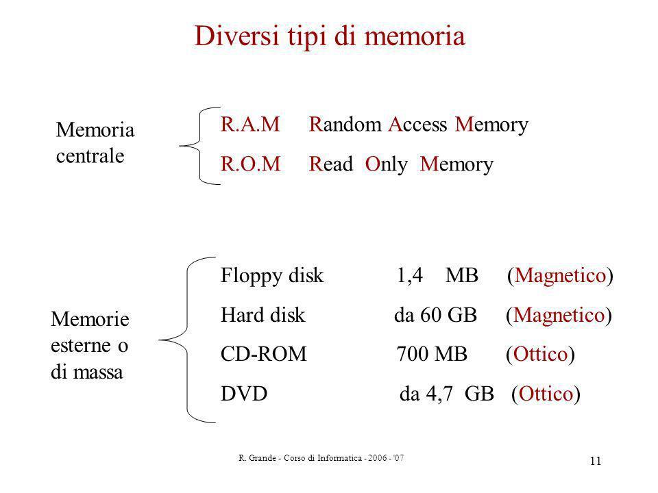 Diversi tipi di memoria