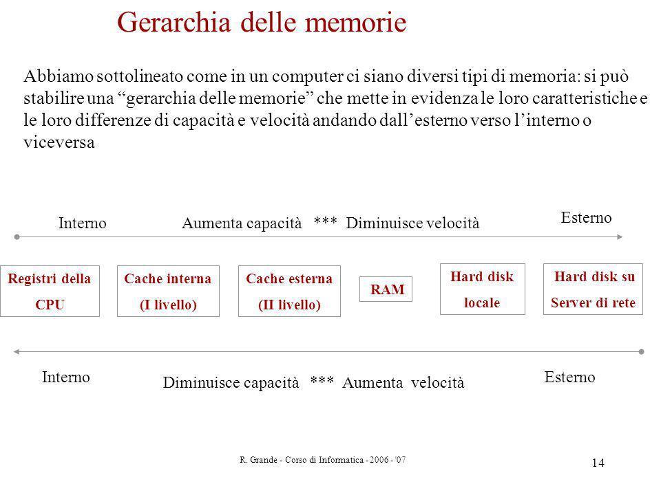 Gerarchia delle memorie