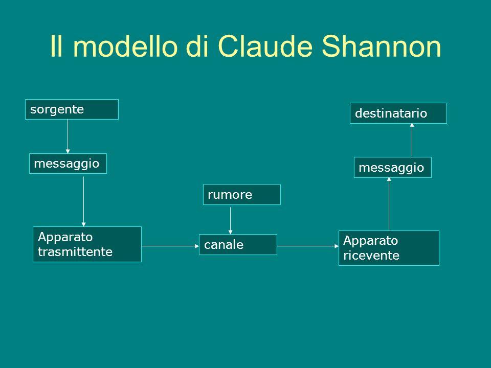 Il modello di Claude Shannon
