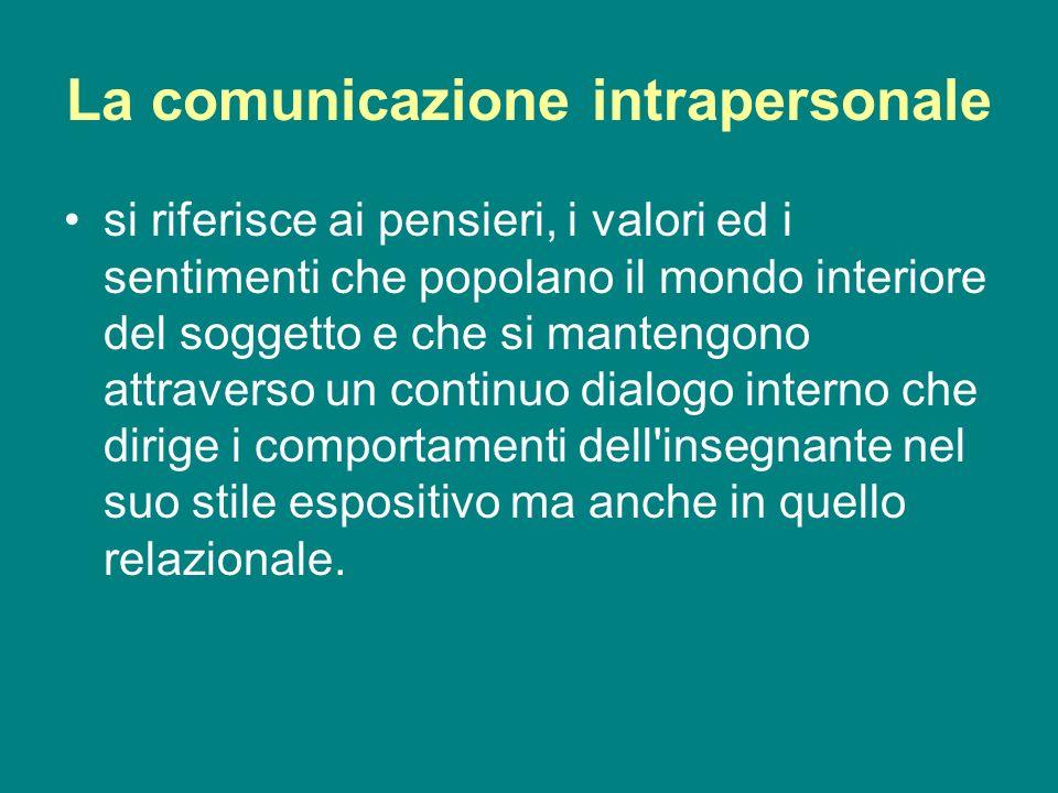 La comunicazione intrapersonale
