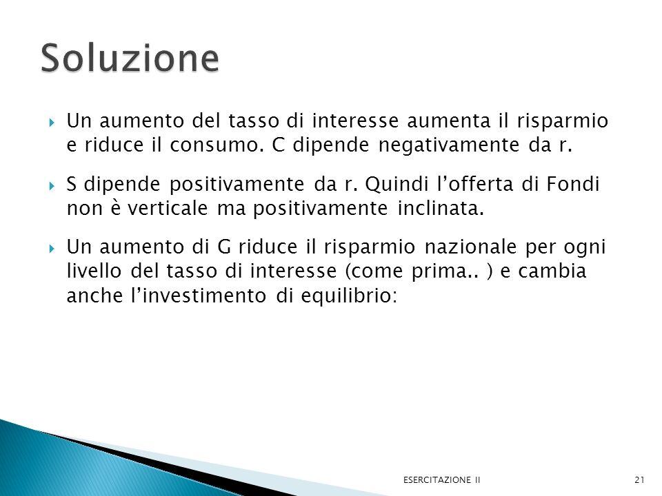 Soluzione Un aumento del tasso di interesse aumenta il risparmio e riduce il consumo. C dipende negativamente da r.