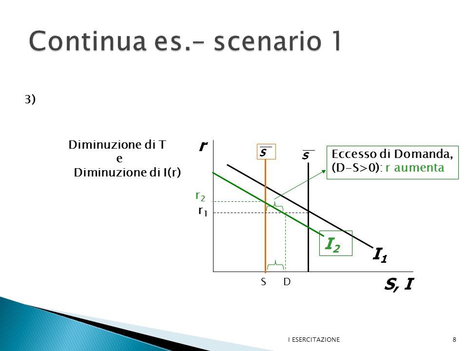 Continua es.– scenario 1 r I2 I1 S, I 3) Diminuzione di T e