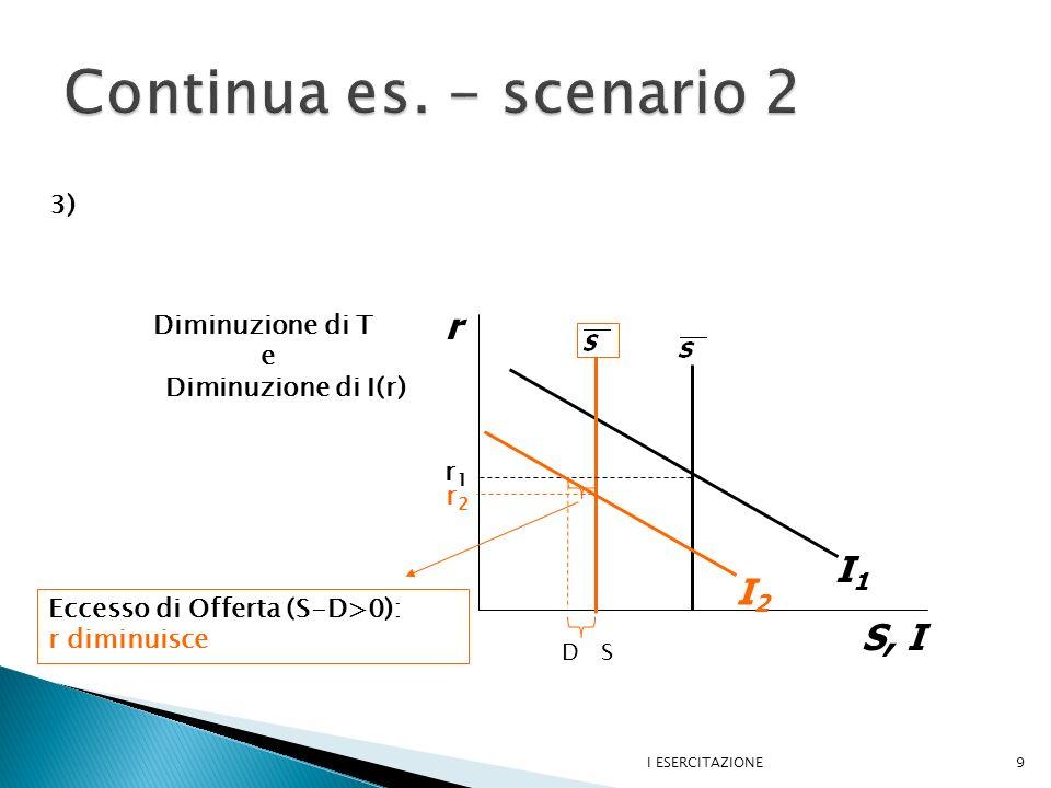 Continua es. - scenario 2 r I1 I2 S, I 3) Diminuzione di T e