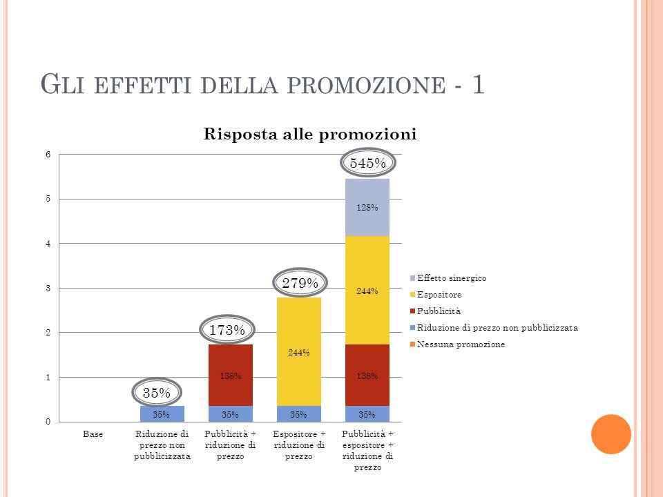 Gli effetti della promozione - 1