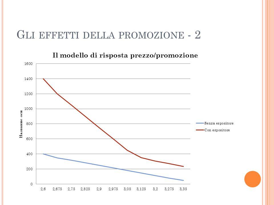 Gli effetti della promozione - 2