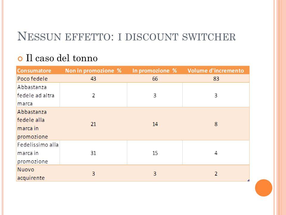 Nessun effetto: i discount switcher