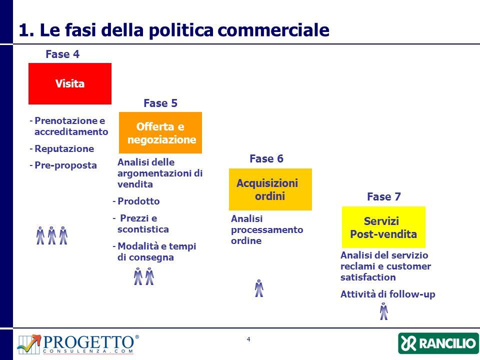 1. Le fasi della politica commerciale